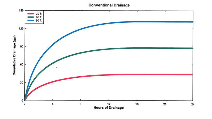 Passive Capillary vs Conventional Drainage of Push-Up Greens